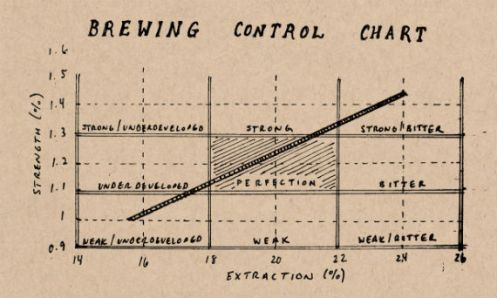 Brewing Control Chart 570
